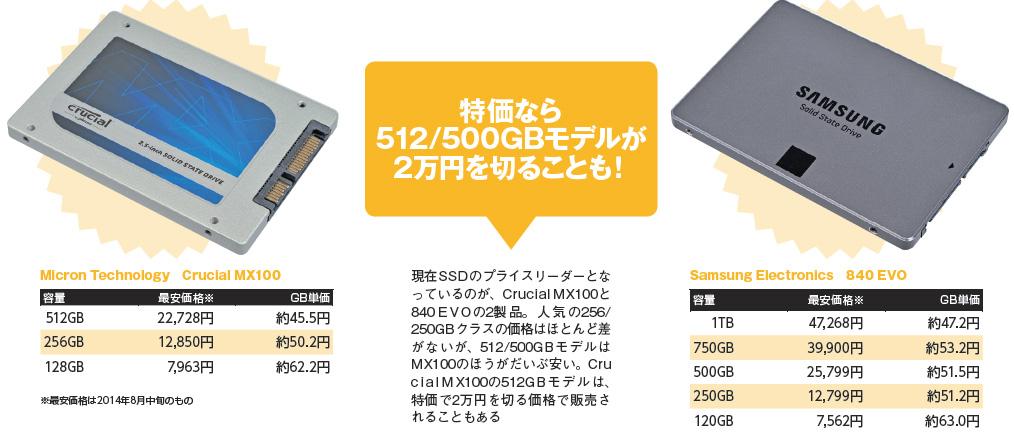 現在、SSDのプライスリーダーとなっているMicron Crucai MX100とSamsung 840 EVO