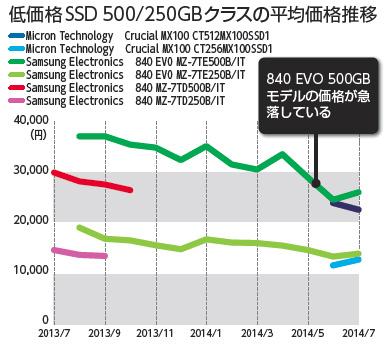 低価格SSD 500/250GBクラスの平均価格推移