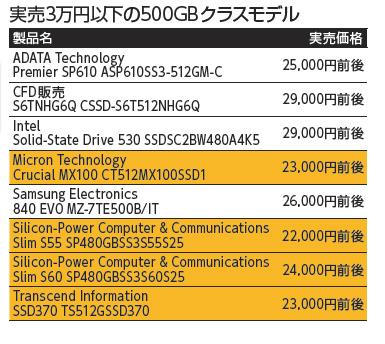 実売3万円以下の500GBクラスモデル