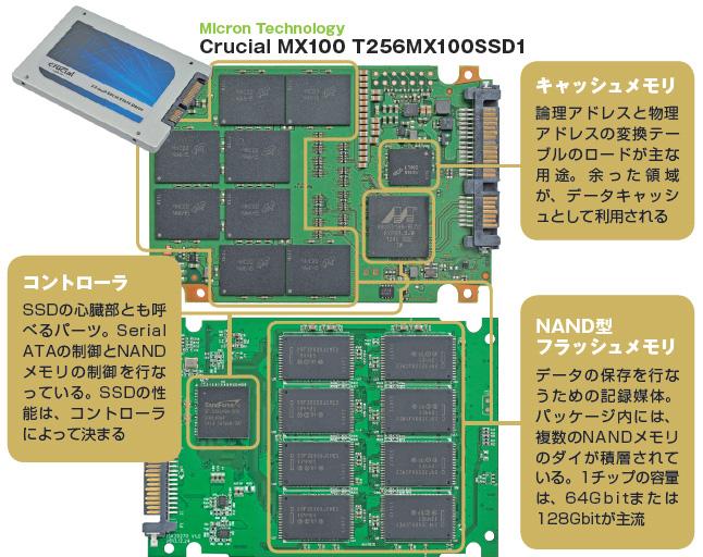 Micron Crucial MX100 T256MX100SSD1の基板写真と解説
