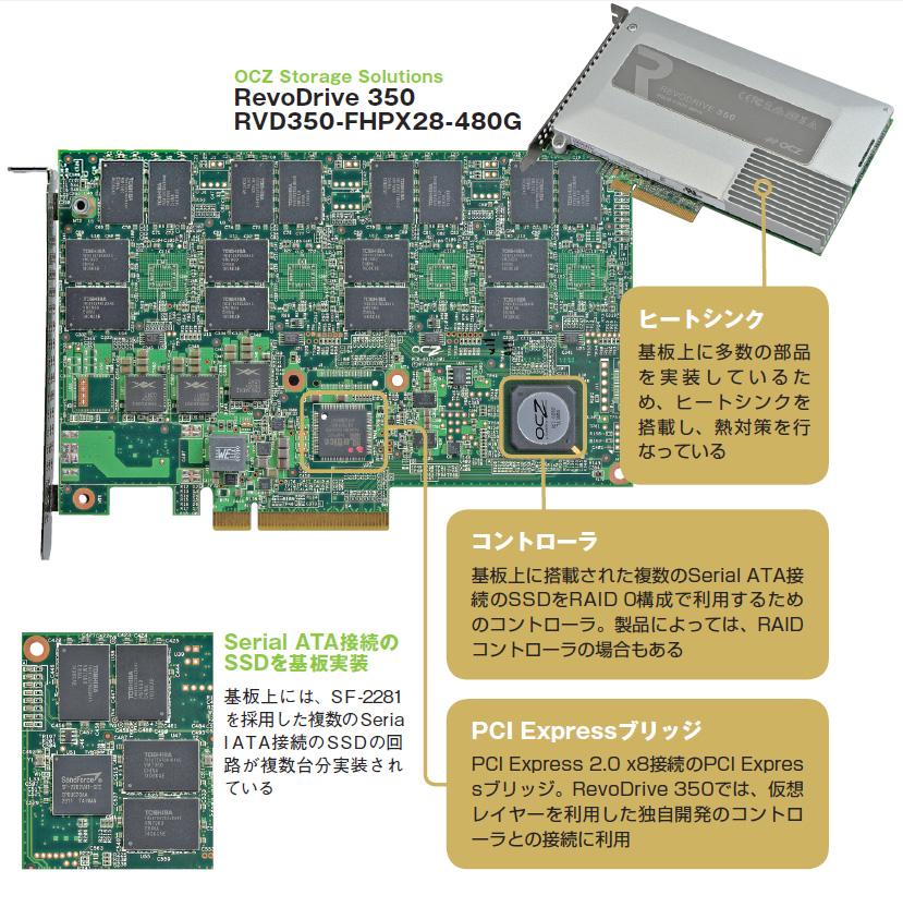 PCI Express対応SSDの解説
