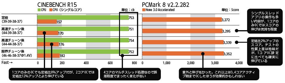 Core i7-4770Kを定格、高速チューン、限界チューンで動かした際のベンチマーク結果