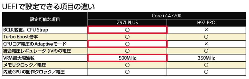 UEFIで設定できる項目の違い