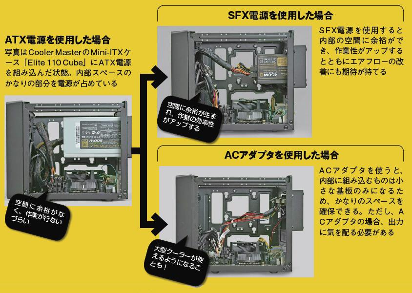 ATX電源、SFX電源、ACアダプタ電源を使用した場合の違い