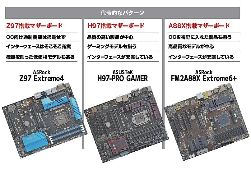 左からZ97、H97、A88X搭載マザーボード