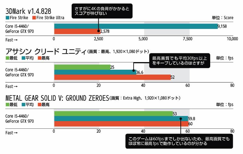 【検証環境】OS:Windows 8.1 Pro 64bit版、アサシン クリード ユニティ:序盤におけるパリの街の所定のコースを移動時に「Fraps」で測定、METAL GEAR SOLID V: GROUND ZEROES:ゲームスタート時から所定のコースを移動時に「Fraps」で測定