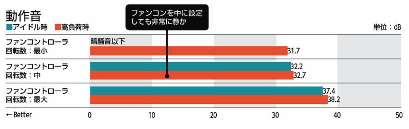 【検証環境】暗騒音:31.4dB、アイドル時:OS起動10分後の値、高負荷時:OCCT 4.4.1 POWER SUPPLYテストを10分間動作させたときの最大値