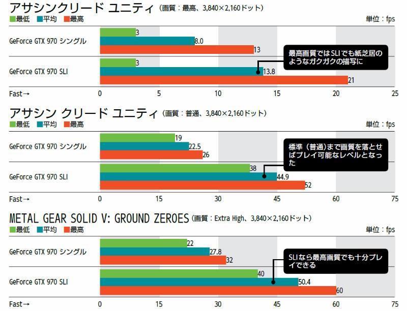 【検証環境】ビデオカード:MSI GTX970 GAMING 4G(NVIDIA GeForce GTX 970)を1枚追加してSLI環境を構築、OS:Windows 8.1 Pro 64bit版、アサシン クリード ユニティ:序盤におけるパリの街の所定のコースを移動時に「Fraps」で測定、METAL GEAR SOLID V: GROUND ZEROES:ゲームスタート時から所定のコースを移動時に「Fraps」で測定