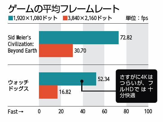 """【検証環境】OS:Windows 8.1 Pro 64bit版、Sid Meier's Civilization: Beyond Earth:画質""""ウルトラ""""、アンチエイリアス""""4x MSAA""""に設定し、ゲーム内蔵のベンチマーク機能を利用してフレームレートを測定、ウォッチドッグス:画質""""最大""""、アンチエイリアス""""テンポラルSMAA""""、GPU最大バッファフレーム""""1""""に設定し、市街地の一定のコースを移動する際のフレームレートを「Fraps」で測定"""