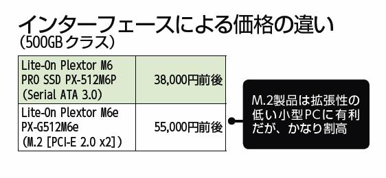 """<b class="""""""">インターフェースによる価格の違い(500GBクラス)</b>"""