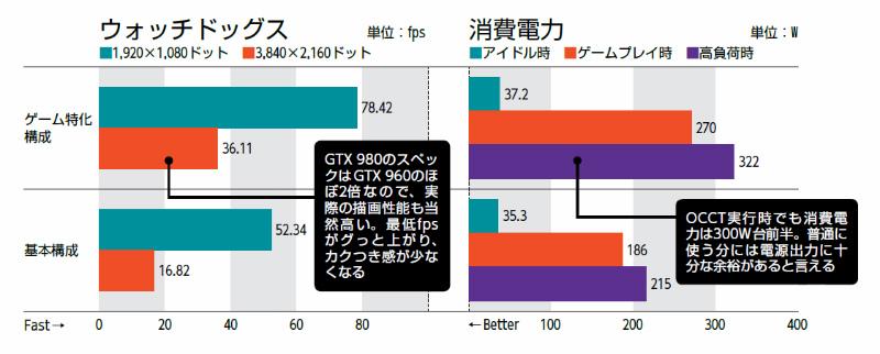 """【検証環境】[ゲーム特化構成]最初のパーツ構成よりCPUをIntel Core i7-4790S(3.2GHz)へ、メモリをCFD販売 CFD ELIXIR W3U1600HQ-8G(PC3-12800 DDR3 SDRAM 8GB×2)へ、ビデオカーをMSI GTX 980 GAMING 4G(NVIDIA GeForce GTX 980)に変更[検証方法]ウォッチドッグス:ウォッチドッグス:画質""""最大""""、アンチエイリアス""""テンポラルSMAA""""、GPU最大バッファフレーム""""1""""に設定し、市街地の一定のコースを移動する際のフレームレートを「Fraps」で測定、消費電力:システム起動10分後をアイドル時、「3Dark v1.4.828」のFire Strikeデモ実行中の最大値をゲームプレイ時、OCCT 4.4.1のPOWER SUPPLY 実行時の最大値を高負荷時として計測、電力計:Electonic Educational Devices Watts Up? PRO"""