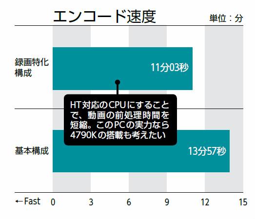 【検証環境】[録画特化構成]最初のパーツ構成よりCPUをIntel Core i7-4790S(3.2GHz)へ、メモリをCFD販売 CFD ELIXIR W3U1600HQ-8G(PC3-12800 DDR3 SDRAM 8GB×2)に変更、Western Digital WD Red WD30EFRX(Serial ATA 3.0、5,400rpm、3TB HDD)×2台を追加、エンコード速度:ShadowPlay で録画した約14分のフルHD動画を「Hndbrake v0.10.0」を用いてCFR形式のH.264に変換する時間を計測。画質設定はデフォルトの「Normal」を使用