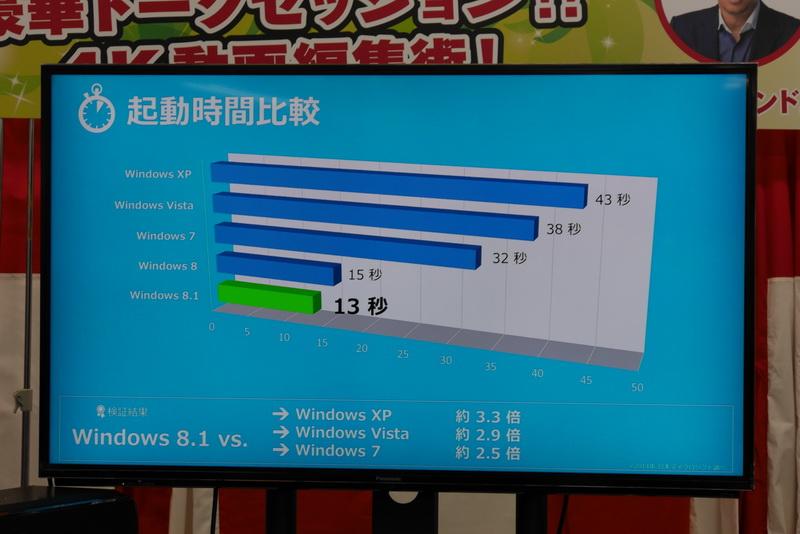 Windows 8.1は起動時間が速い
