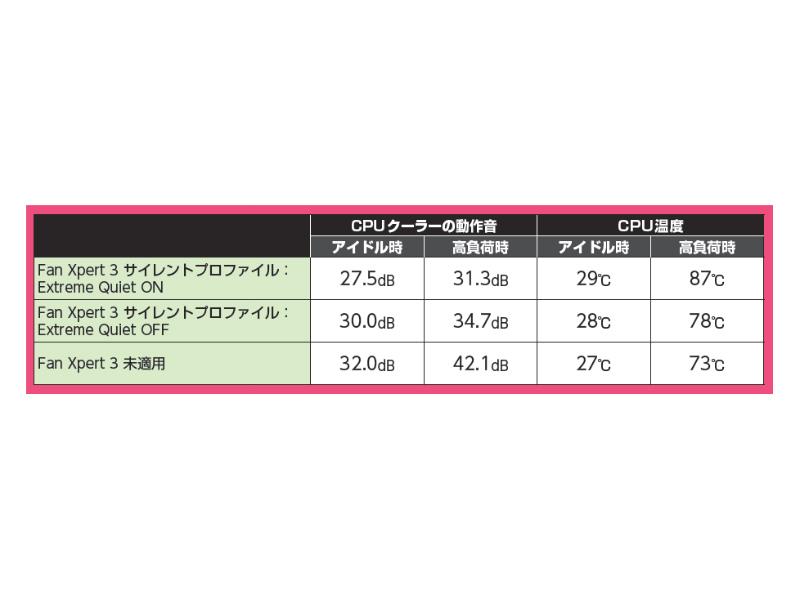 【検証環境】CPU:Intel Core i7-4790K(4GHz)、メモリ:Micron Technology Crucial Ballistix BLT2K8G3D1608ET3LX0(PC3L-12800 DDR3L SDRAM 8GB×2)、グラフィックス機能:Intel Core i7-4790K内蔵(IntelHD Graphics 4600)、SSD:Micron Technology Crucial m4 CT128M4SSD2(Serial ATA 3.0、MLC、128GB)、OS:Windows 8.1 Pro 64bit 版、室温:20℃、暗騒音:26.8dB、アイドル時:OS起動10分後の値、高負荷時:3DMark- Fire Strike 実行時の最大値、CPU温度:HWMonitor 1.26のCPU Temperatures のPackageの値、CPUクーラーの動作音測定距離:ファンの中心から約10cm