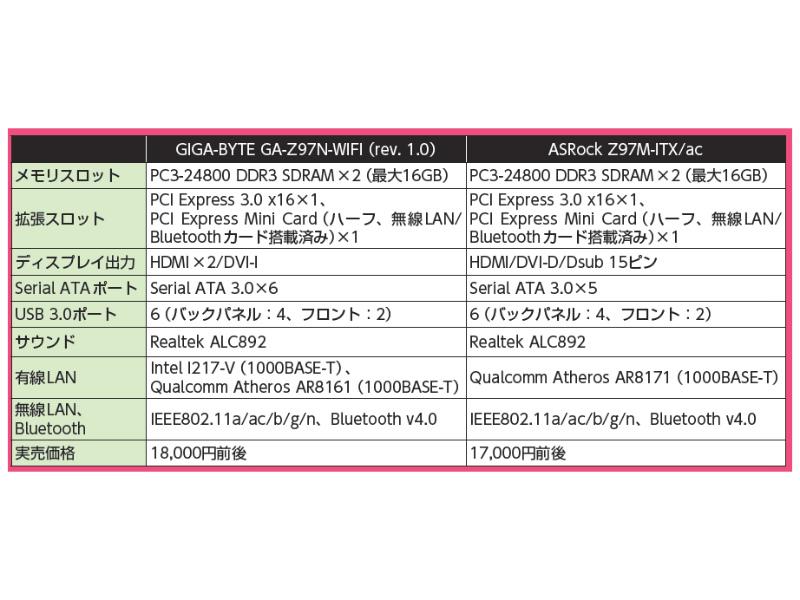 ASRock Z97MITX/acとの機能比較
