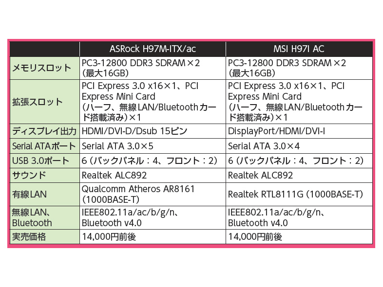 MSI H97I ACとの機能比較