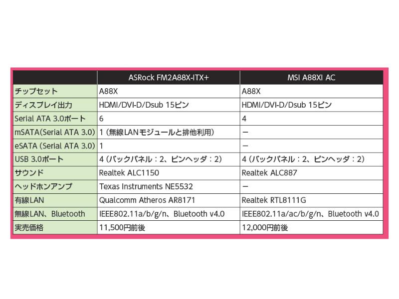 MSI A88XI ACとの機能比較