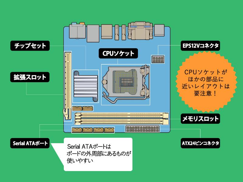 代表的なMini-ITXの基板レイアウト
