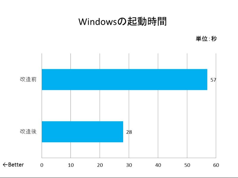 改造前と後のWindows起動にかかる時間