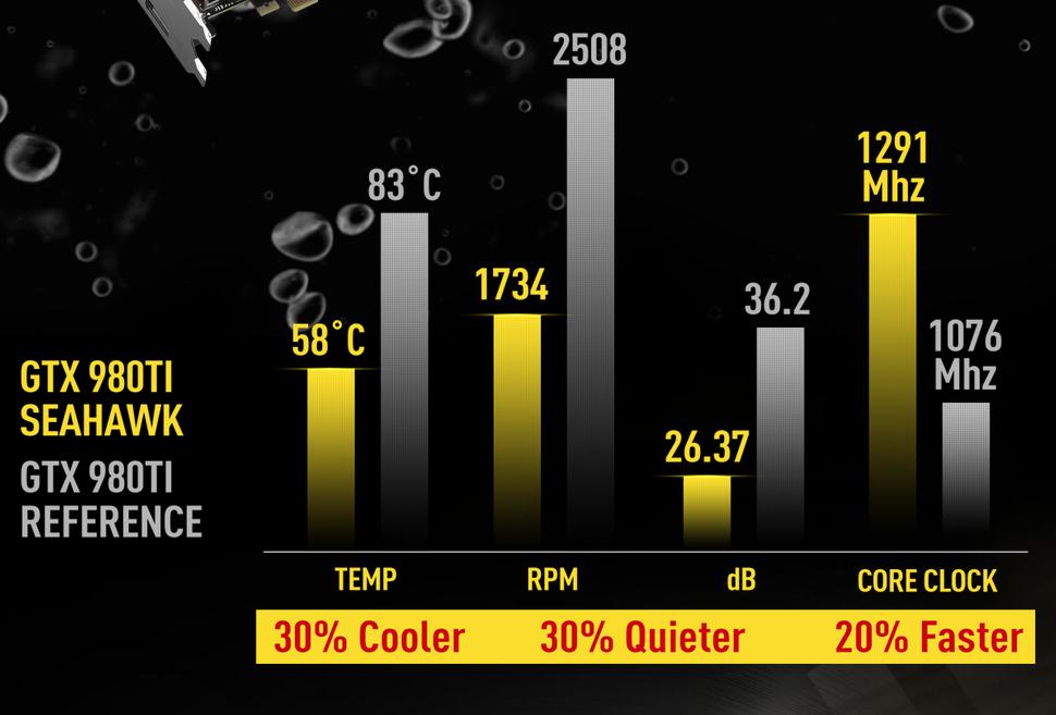 「GTX 980Ti SEA HAWK」はリファレンスモデル比で性能が20%、冷却性能は30%優れるとされる