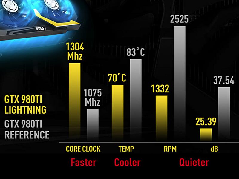リファレンスモデルとの性能比較、大幅にクロックが引き上げられているが、温度・動作音ともにリファレンスよりも低く抑えられている