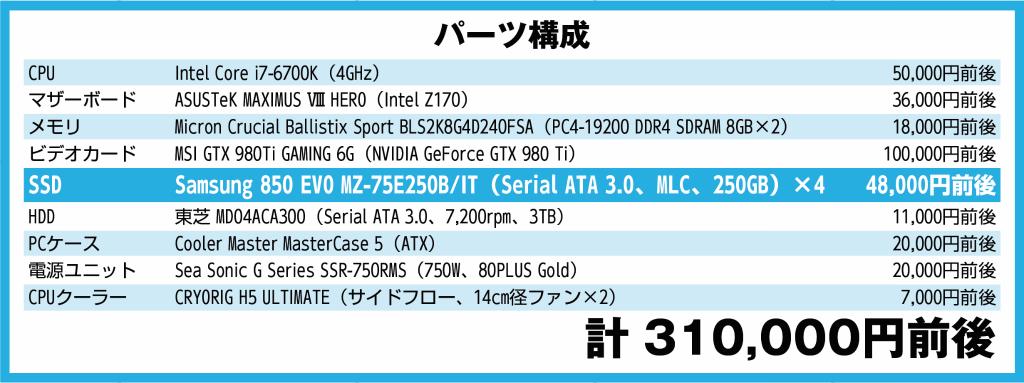 実はお得な850 EVO(250GB)×4台