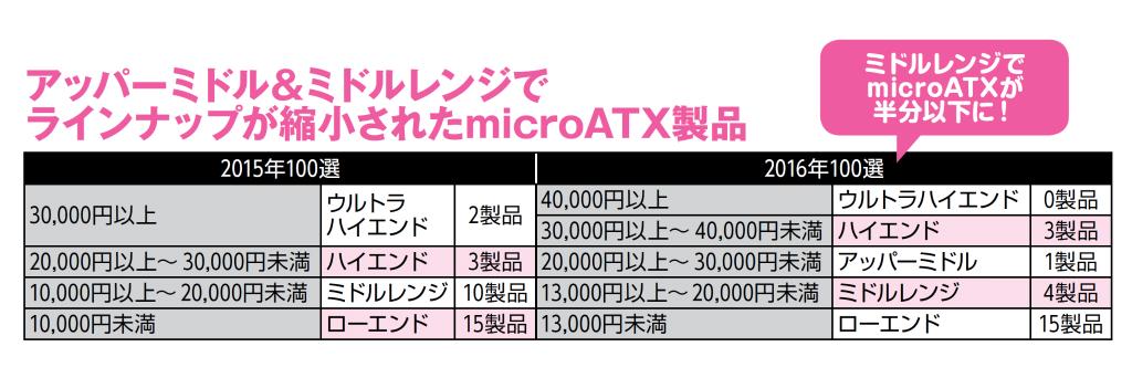 """昨年に比べミドルレンジのmicroATX製品が激減した。その結果、1クラス上の製品が欲しいユーザーにとっては、PC自作の醍醐味である""""パーツを選ぶ""""というおもしろさも減ってしまっている"""