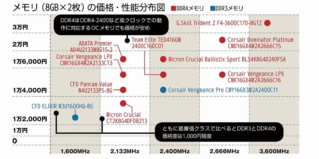 メモリ(8GB×2枚)の価格・性能分布図