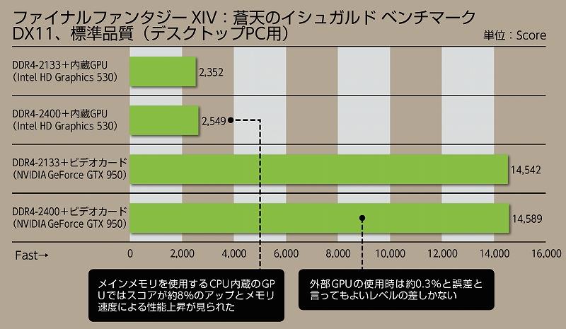 CPU内蔵のグラフィックスを使う場合はメモリ速度がパフォーマンスに影響しやすい