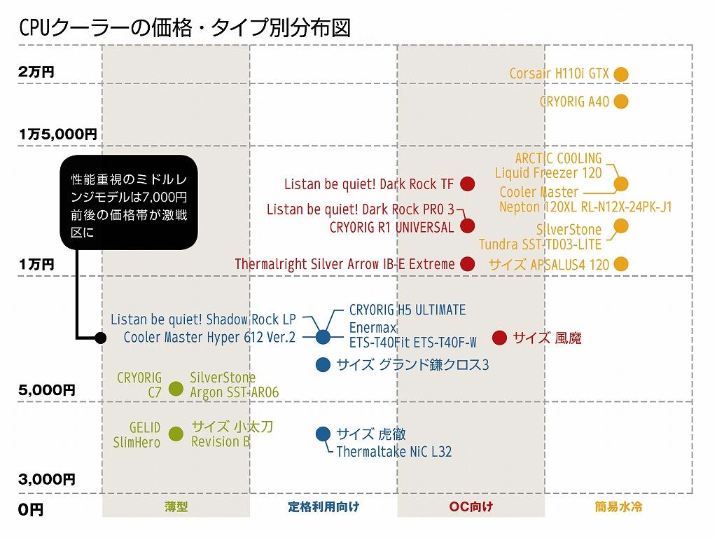 CPUクーラーの価格・タイプ別分布図