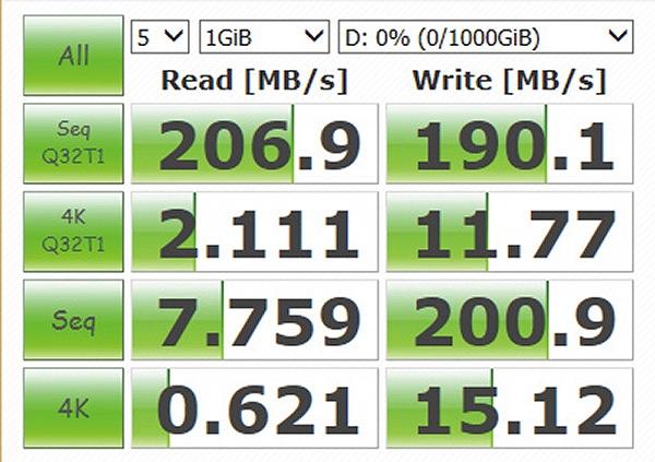 SMRを採用したHDDは、従来のHDDとは異なり4KBのランダムライトの速度が速い。ただし、これはよい状態の話。最悪の環境下では、0.1MB/s以下まで低下することがある