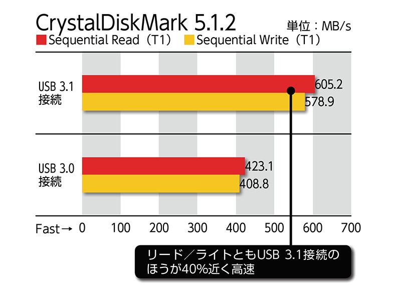 Type-AコネクタとType-Cコネクタ両方のUSB 3.1ポートを備える点はMini-ITXマザーボードとしては貴重だ。USB 3.1コントローラにはASMediaのASM1142を使っており、Type-C用のスイッチチップをあわせて実装している