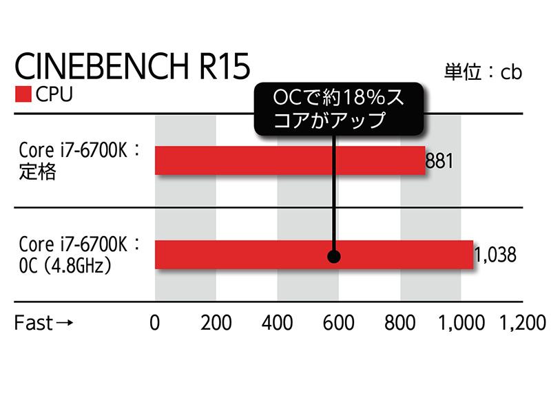 Core i7-6700KでOCを試してみたところ、4.8GHz(100×48倍)動作に成功した。UEFIセットアップの項目も充実しており、常用含め設定をいろいろ模索することができる