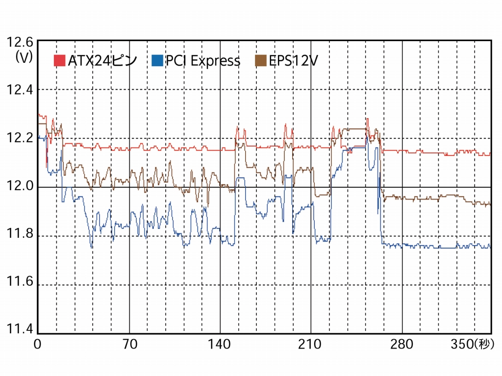 ATX24ピンとEPS12Vはまずまず安定しているが、PCI Expressに関しては負荷時に0.4V超、別途計測したFire Strike実行時には0.6V超の降下が見られた。ATX規格の下限には達していないものの、出力のわりに瞬間的な変動幅が大きい