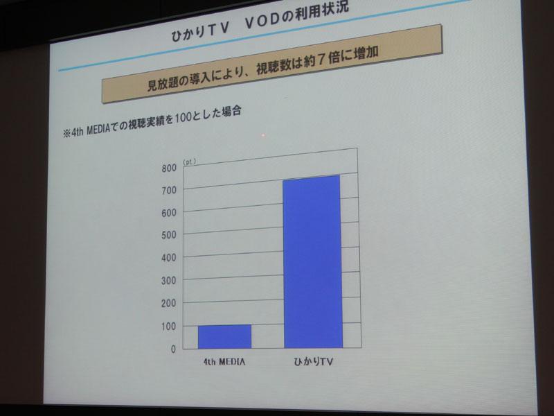 4th MEDIAとひかりTVの視聴数比較(本数ベース)。4th MEDIAを100としている