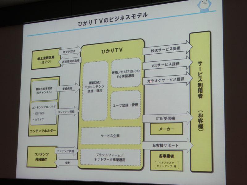 <P align=center><SMALL>ひかりTVのビジネスモデル</SMALL>