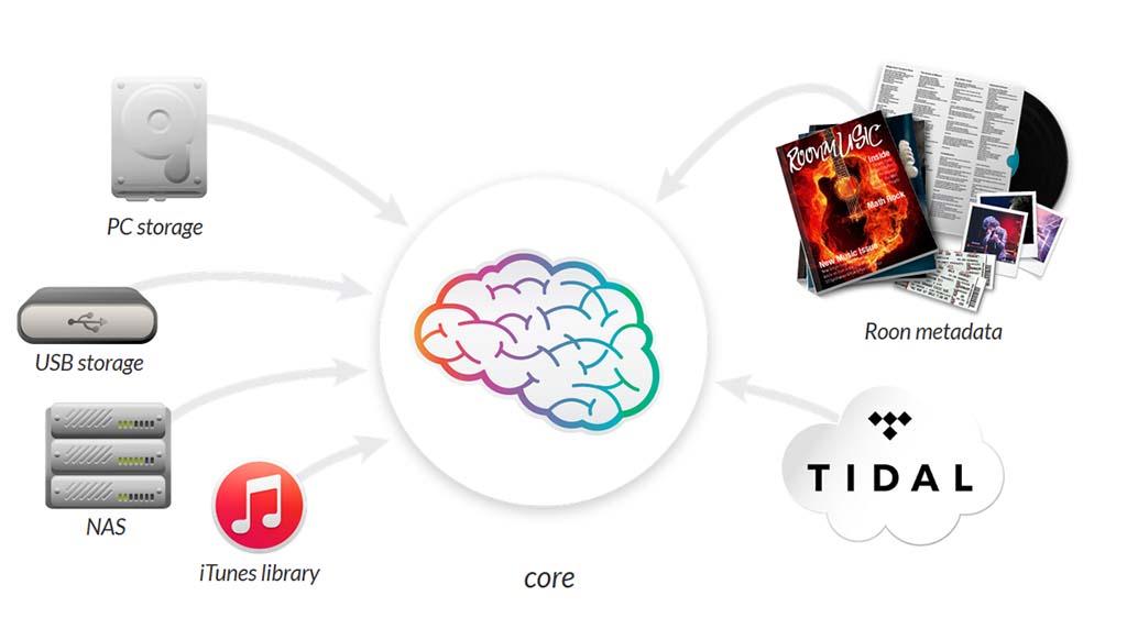 Roonではコアに全ての情報を集約。通常はPCがコアになるが、PlayPointもコアとして動作する