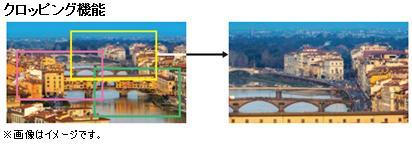 「クロッピング機能」で4K映像の任意の位置からHD映像を切り出し可能