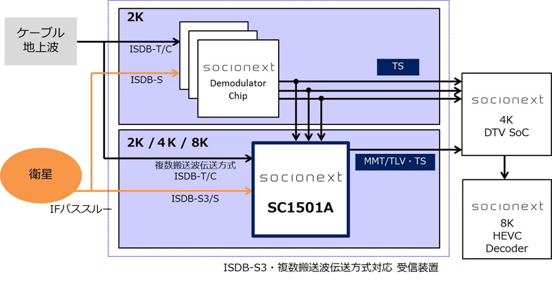 ISDB-S3・複数搬送波伝送方式対応試作機の内部構造