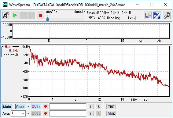 ステレオマイク利用時の周波数解析結果