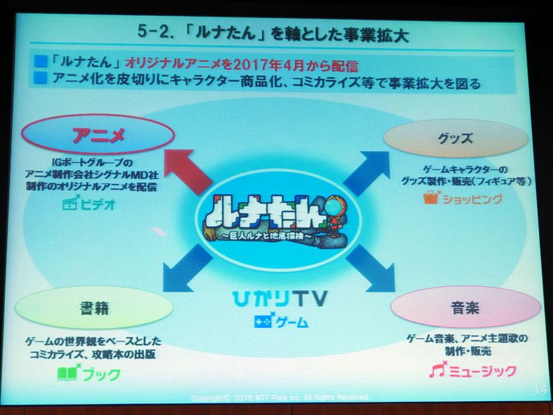 ひかりTVの各種サービスを使った「ルナたん」のマルチ展開