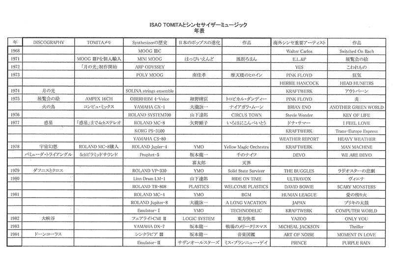 藤井氏作成の「ISAO TOMITAとシンセサイザーミュージック年表