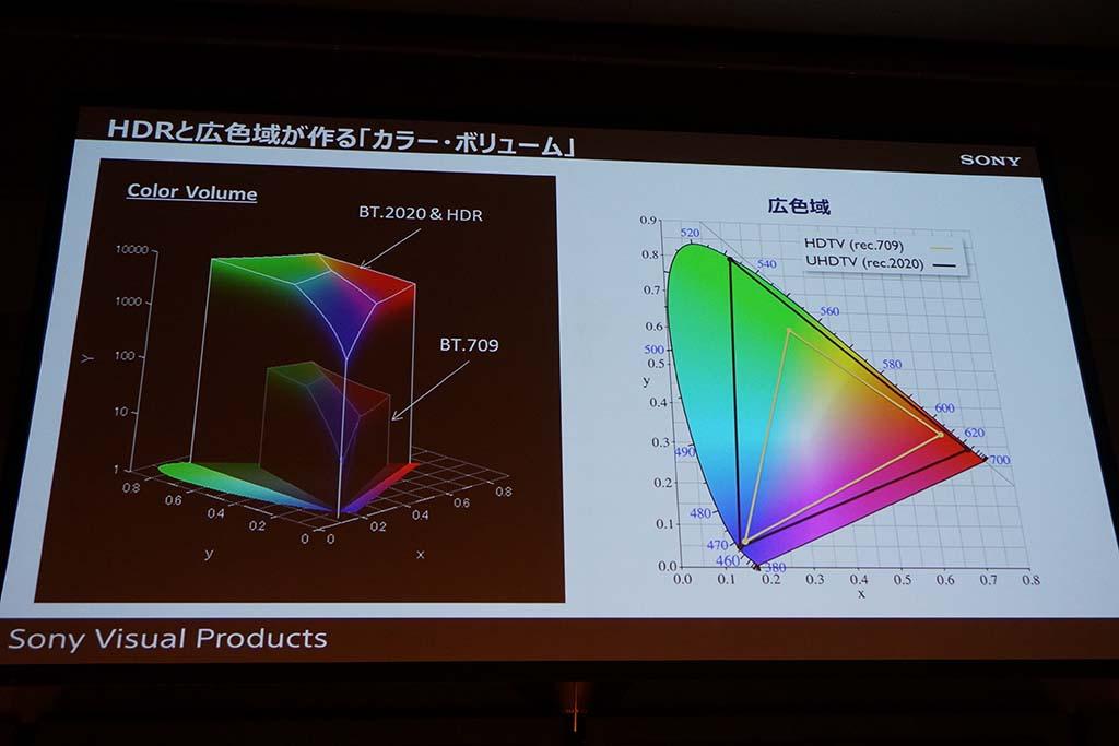 """HDRにより、輝度だけでなく""""色""""の表現範囲が広がるため「カラーボリュームが増える」<Br>('15年10月のソニービジュアルプロダクツ講演資料から)"""