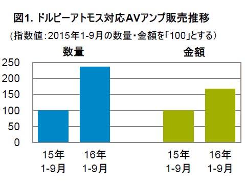 "Dolby Atmos対応AVアンプの販売推移('15年1~9月を100とした指数値)<br><span class=""fnt-70"">出典:GfK</span>"