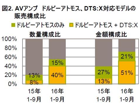"Dolby AtmosとDTS:X対応モデルの販売構成比<br><span class=""fnt-70"">出典:GfK</span>"