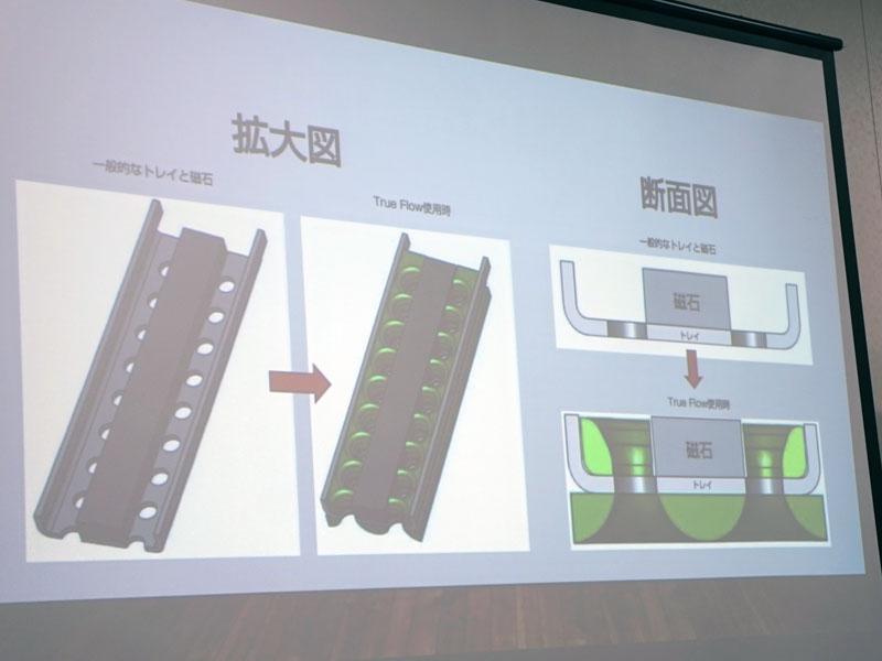 トレイのイラスト。緑の部分が、Flowシリーズで追加された樹脂パーツ