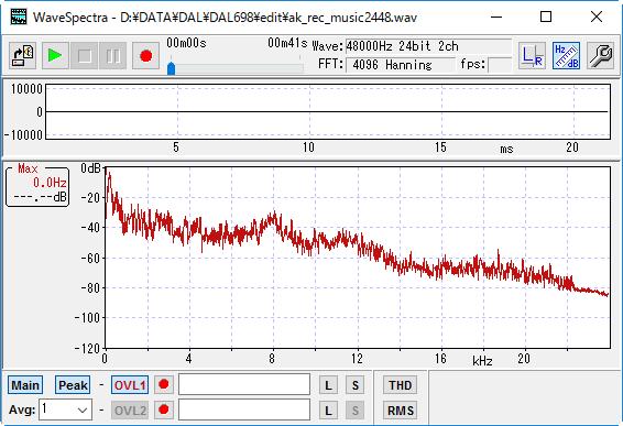 周波数分析の結果