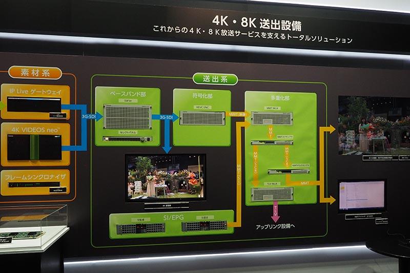 4K/8K送出設備向け製品