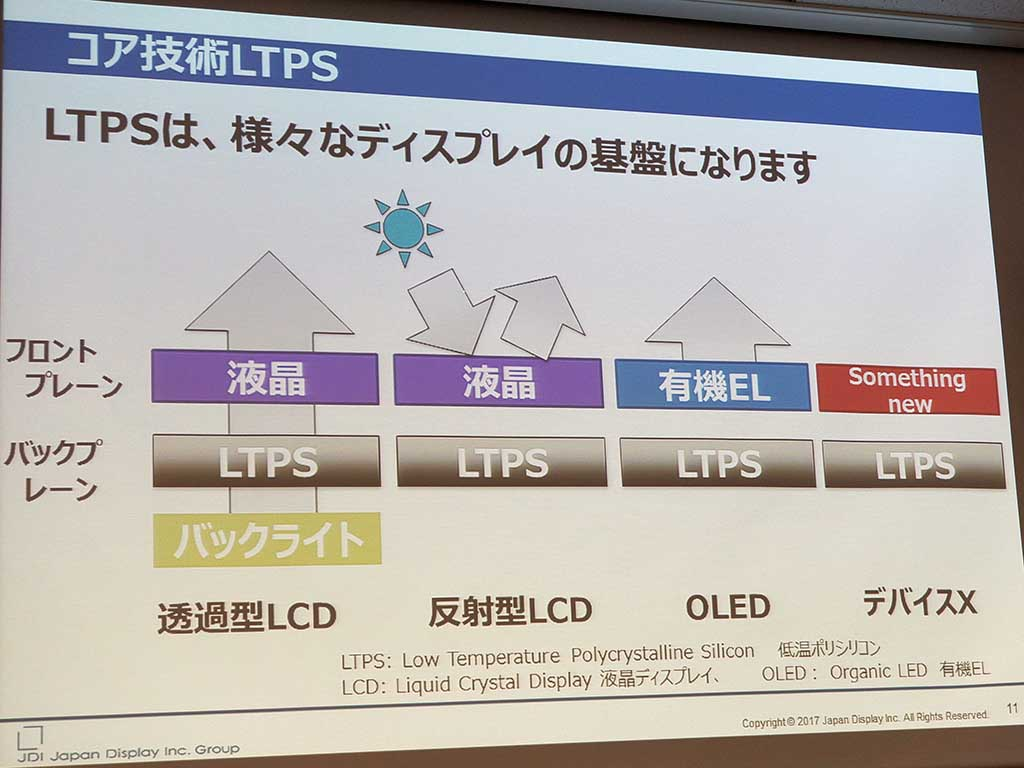 コア技術はLTPS