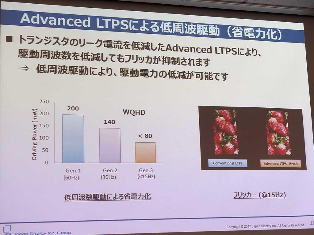 Advanced LTPSの解説
